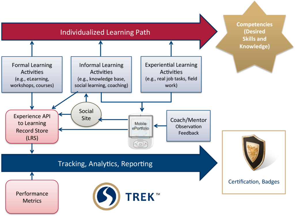 TREK Learning Experience Manager Diagram