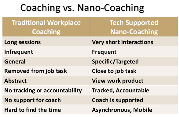 coaching vs. nano-coaching