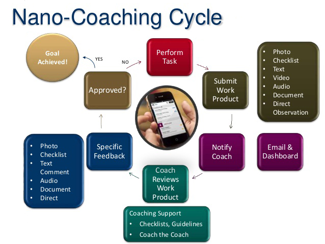 the nano-coaching cycle