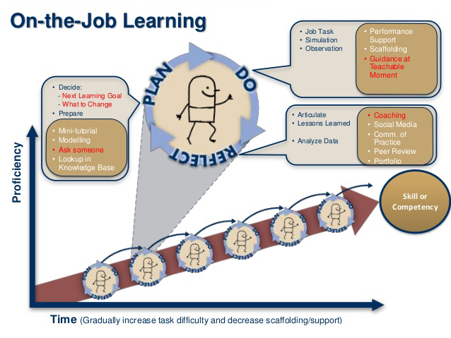 onthejoblearning